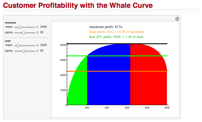 customer profitability Customer profitability in a supply chain estimating current profitability at the  individual customer level is important to distinguish the more profitable cus.