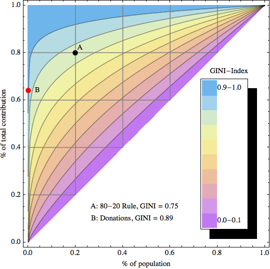 Inequality, Lorenz-Curves and Gini-Index (3/6)