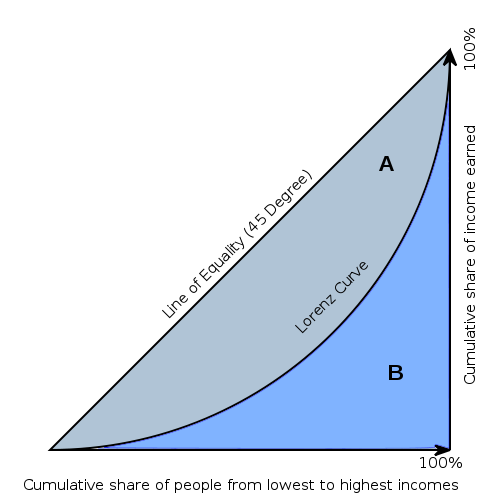 Inequality, Lorenz-Curves and Gini-Index (1/6)