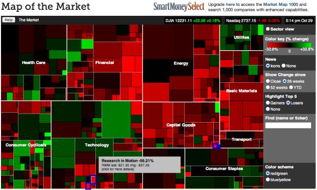 TreeMap of the Market  visualign