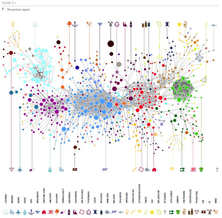 The Atlas of Economic Complexity (3/6)