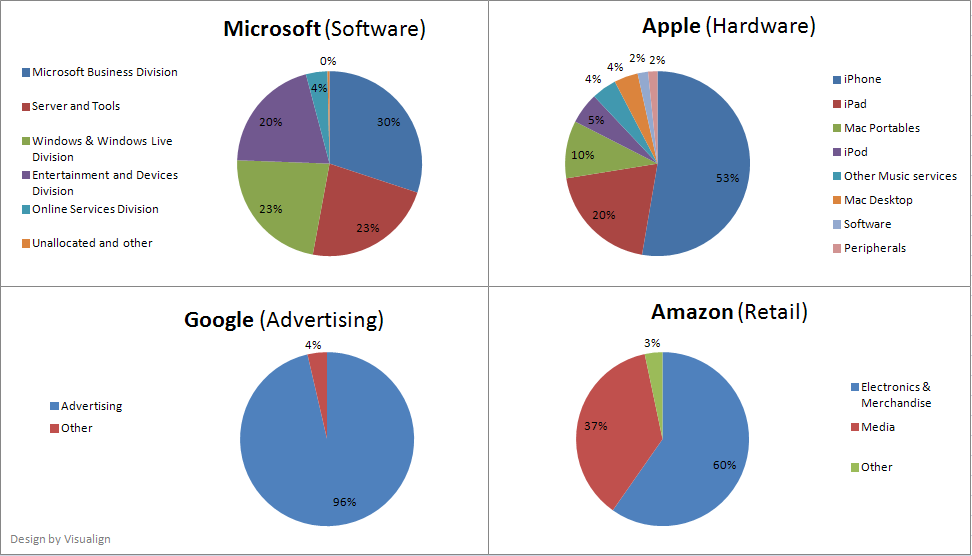 Revenue Mix For Apple, Microsoft, Google, And Amazon  Microsoft Competitive Analysis