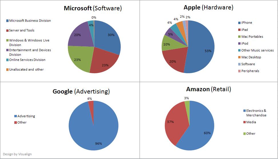Side by Side: Apple, Microsoft, Google, Amazon (1/4)