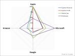 Side by Side: Apple, Microsoft, Google,Amazon