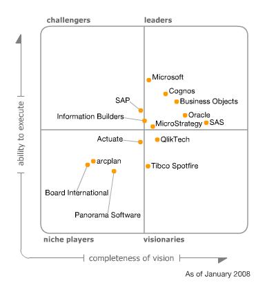 Gartner S Magic Quadrant For Business Intelligence Visualign