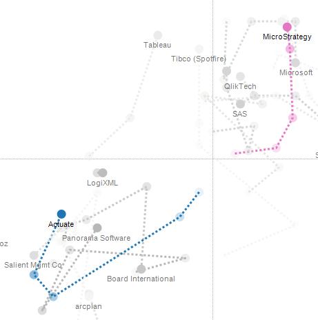 Gartner's Magic Quadrant for Business Intelligence (5/5)