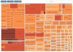 Treemap of Top 1 Percent Occupations