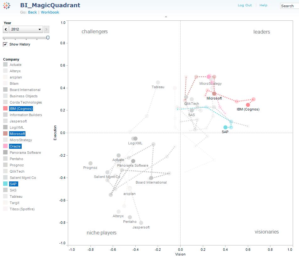 Gartner's Magic Quadrant for Business Intelligence (2/5)
