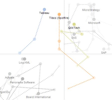 Gartner's Magic Quadrant for Business Intelligence | visualign