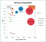 Inequality Comparison
