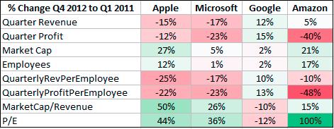 Quarterly Comparison: Apple, Microsoft, Google, Amazon (2/4)