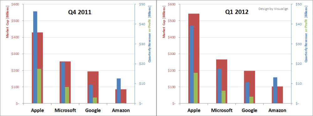 Quarterly Comparison: Apple, Microsoft, Google, Amazon (1/4)