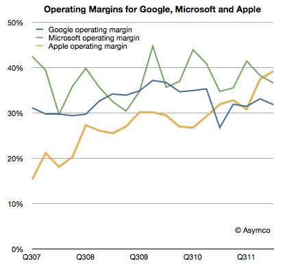 Quarterly Comparison: Apple, Microsoft, Google, Amazon (3/4)