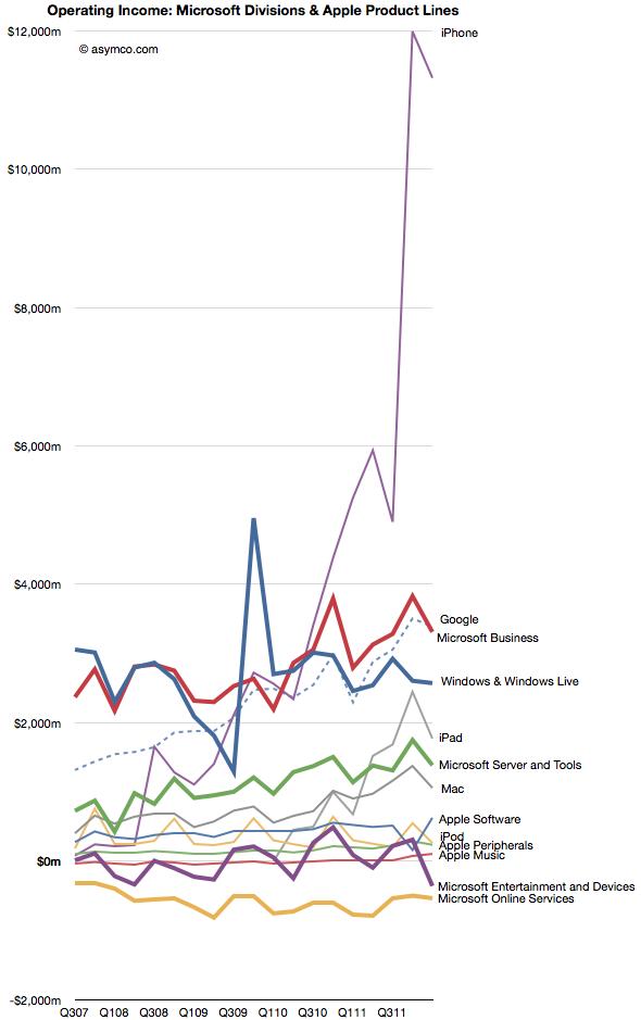 Quarterly Comparison: Apple, Microsoft, Google, Amazon (4/4)