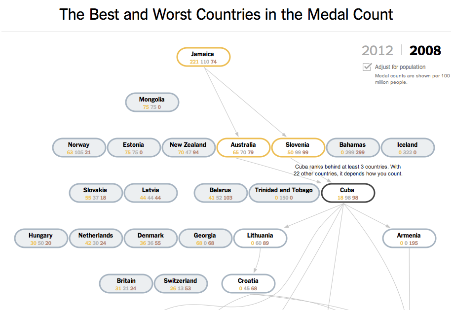 Olympic Medal Charts (3/6)