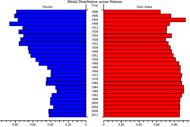 Olympic Medal Charts (6/6)