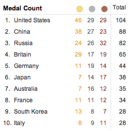 Olympic Medal Charts (2/6)