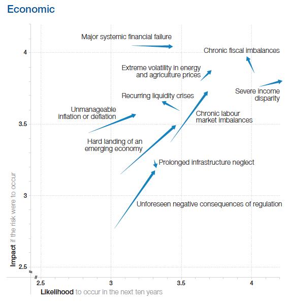 EconomicRisksChange