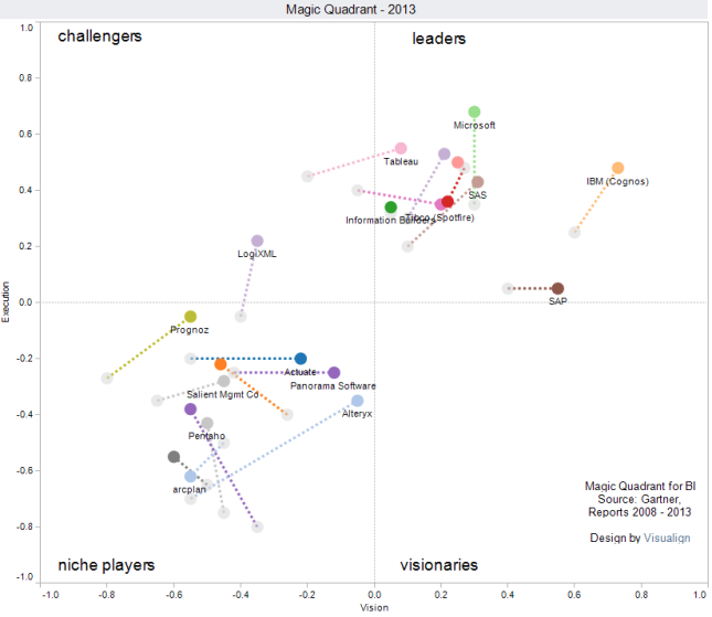 Gartner's Magic Quadrant for Business intelligence, changes from 2012 to 2013