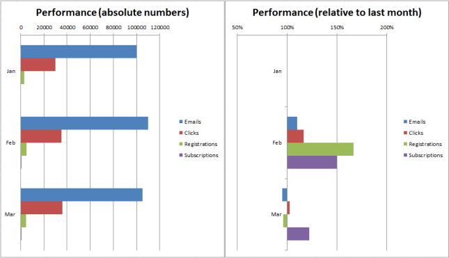 Bar Charts with absolute vs. relative numbers