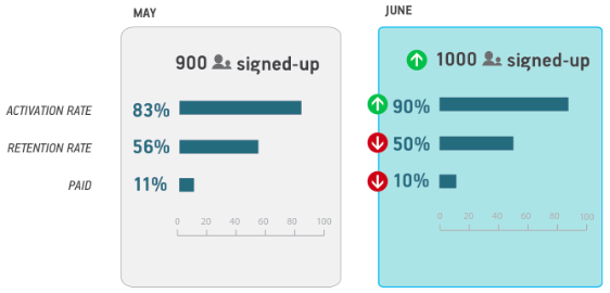 Same information with Bar Charts (Source: Ash Maurya's Spark59 Blog)