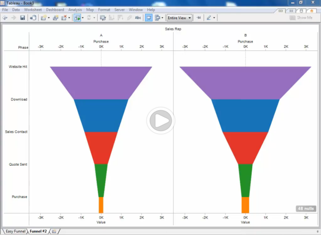 Tutorial video explaining how to create a funnel chart using Tableau