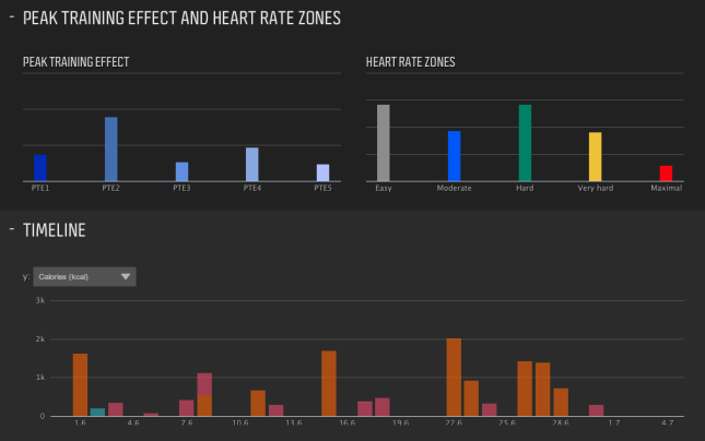 Summary information about heart rate zones