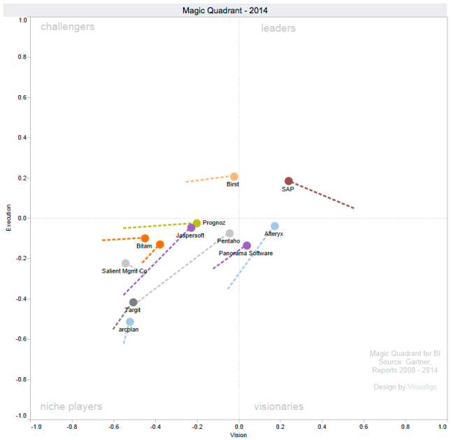Subset of companies who improved execution over the last year.