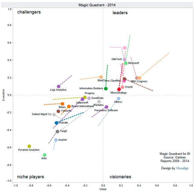 Gartner's Magic Quadrant for Business intelligence, changes from 2013 to 2014